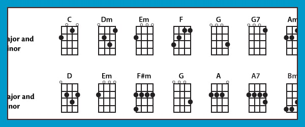 Beginner Chords for Baritone Ukulele: Which to Learn First