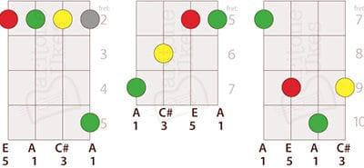 5 Ways to Play an A Major Chord on Baritone Ukulele