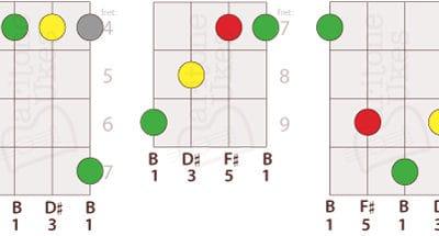 5 Ways to Play B Major on Baritone Ukulele