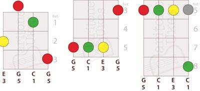 5 Ways to Play C Major on Baritone Ukulele