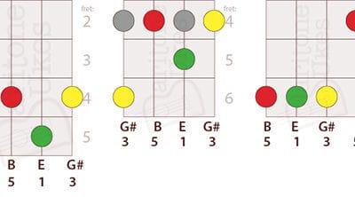5 Ways to Play E Major on Baritone Ukulele