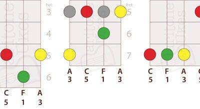 5 Ways to Play F Major on Baritone Ukulele