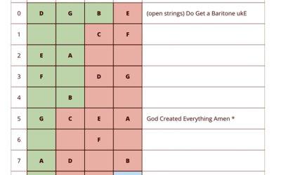 The Baritone Uke Fretboard: A Step-by-Step Guide