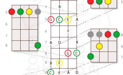 Baritone Ukulele Chord Shapes: The CAGED System Illustrated